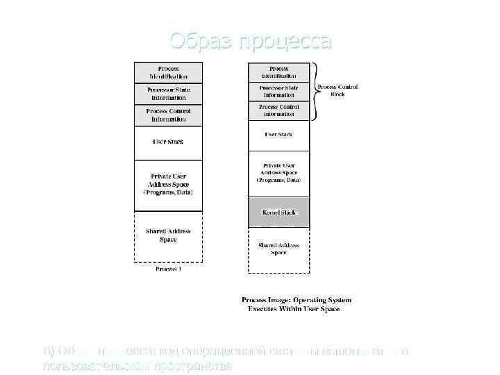 Образ процесса а) б) б) Образ процесса: код операционной системы выполняется в пользовательском пространстве