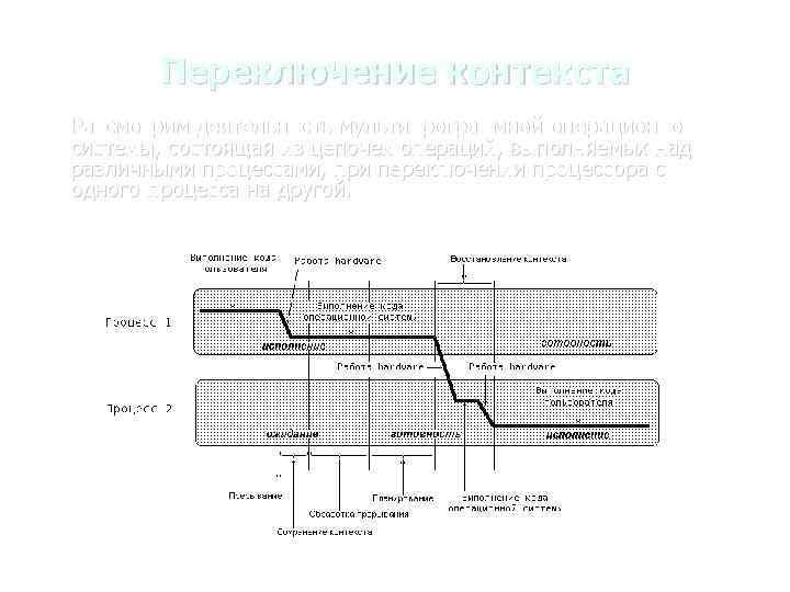 Переключение контекста Рассмотрим деятельность мультипрограммной операционной системы, состоящая из цепочек операций, выполняемых над различными
