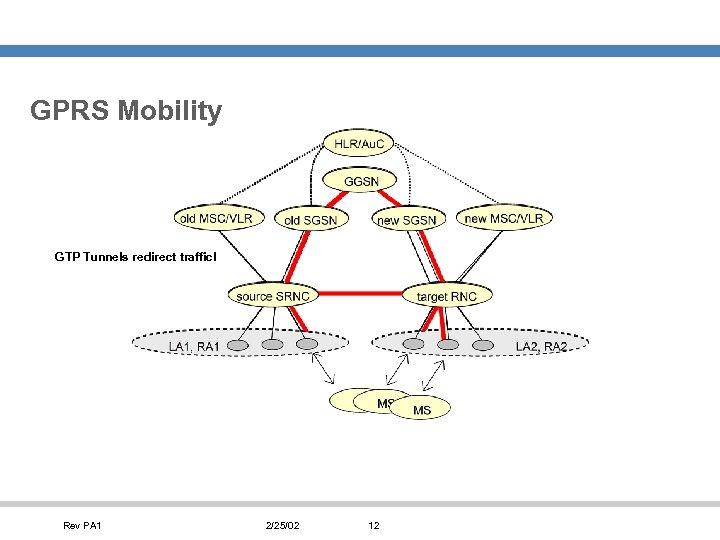 GPRS Mobility GTP Tunnels redirect traffic! Rev PA 1 2/25/02 12