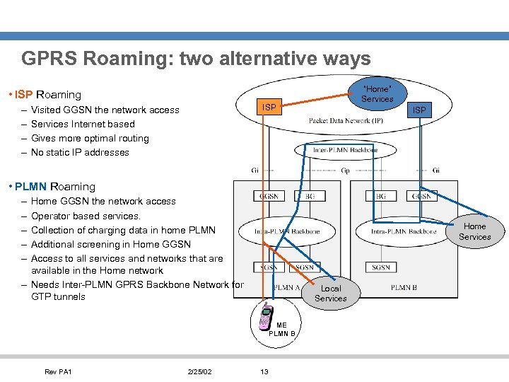 """GPRS Roaming: two alternative ways """"Home"""" Services • ISP Roaming – – ISP Visited"""