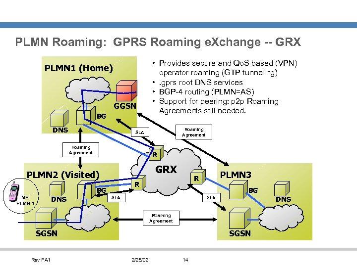 PLMN Roaming: GPRS Roaming e. Xchange -- GRX PLMN 1 (Home) GGSN BG DNS