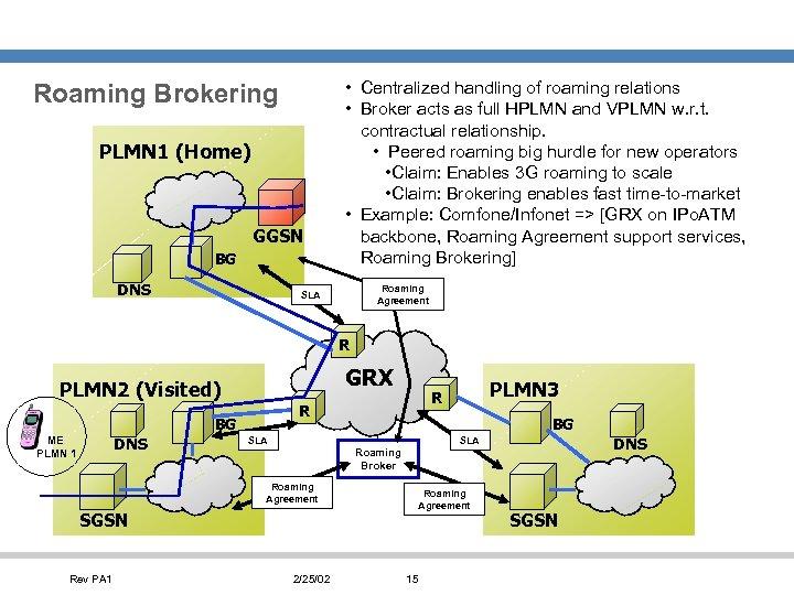 Roaming Brokering PLMN 1 (Home) GGSN BG DNS • Centralized handling of roaming relations