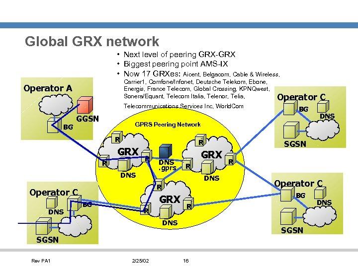 Global GRX network • Next level of peering GRX-GRX • Biggest peering point AMS-IX