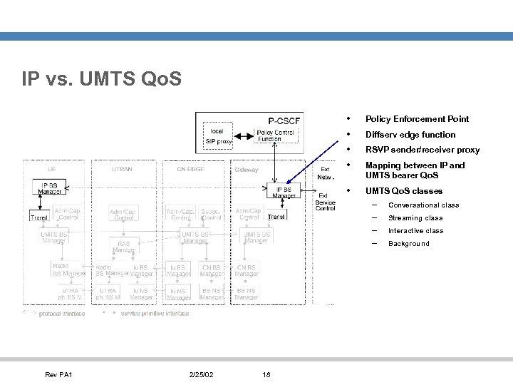 IP vs. UMTS Qo. S • • Policy Enforcement Point • UMTS Qo. S