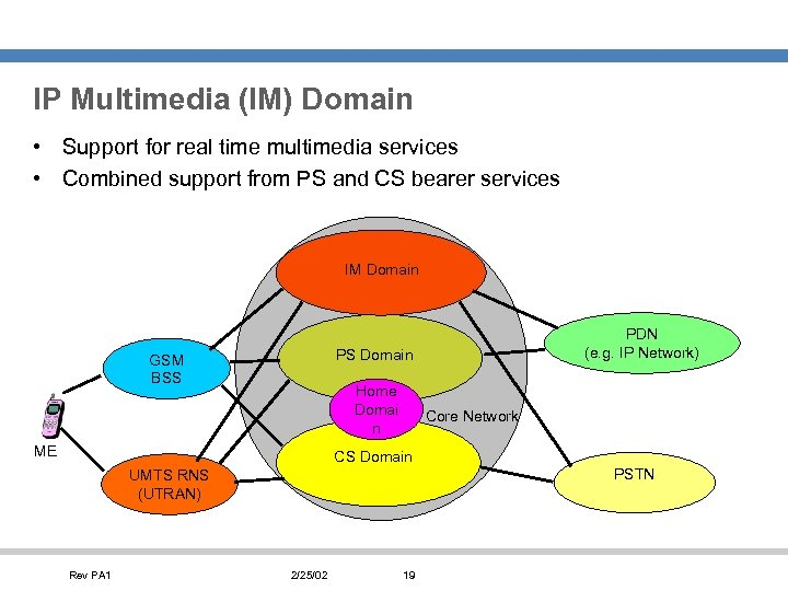 IP Multimedia (IM) Domain • Support for real time multimedia services • Combined support