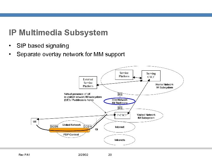 IP Multimedia Subsystem • SIP based signaling • Separate overlay network for MM support
