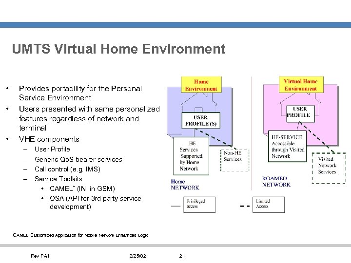 UMTS Virtual Home Environment • • • Provides portability for the Personal Service Environment