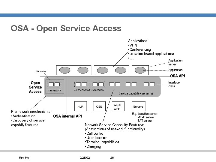 OSA - Open Service Access Applications: • VPN • Conferencing • Location based applications
