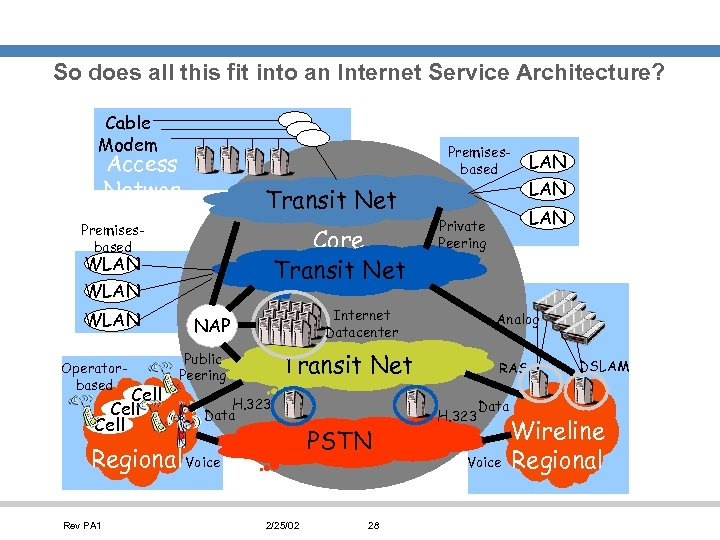 So does all this fit into an Internet Service Architecture? Cable Modem Premisesbased Access