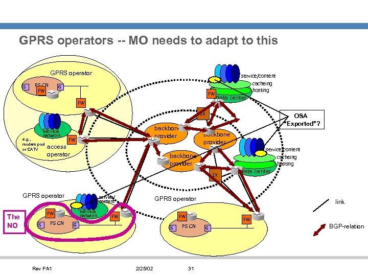 GPRS operators -- MO needs to adapt to this GPRS operator S PS CN