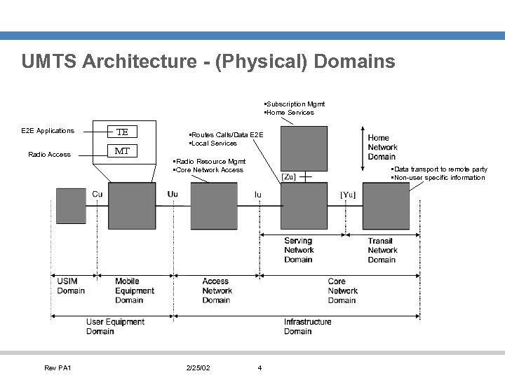 UMTS Architecture - (Physical) Domains • Subscription Mgmt • Home Services E 2 E