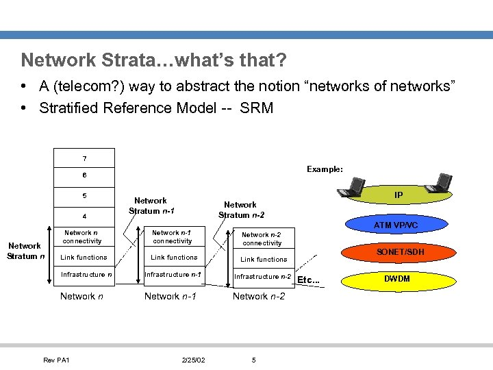 """Network Strata…what's that? • A (telecom? ) way to abstract the notion """"networks of"""