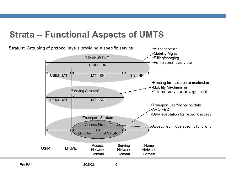 Strata -- Functional Aspects of UMTS Stratum: Grouping of protocol layers providing a specific