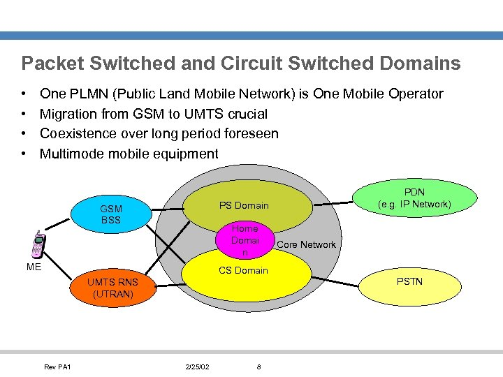 Packet Switched and Circuit Switched Domains • • One PLMN (Public Land Mobile Network)