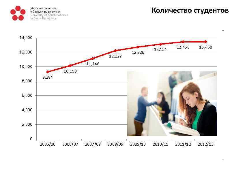 Количество студентов 14, 000 12, 227 13, 450 13, 458 2011/12 2012/13 11, 146