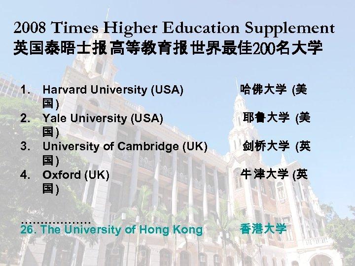 2008 Times Higher Education Supplement 英国泰晤士报 高等教育报 世界最佳 200名大学 1. 2. 3. 4. Harvard