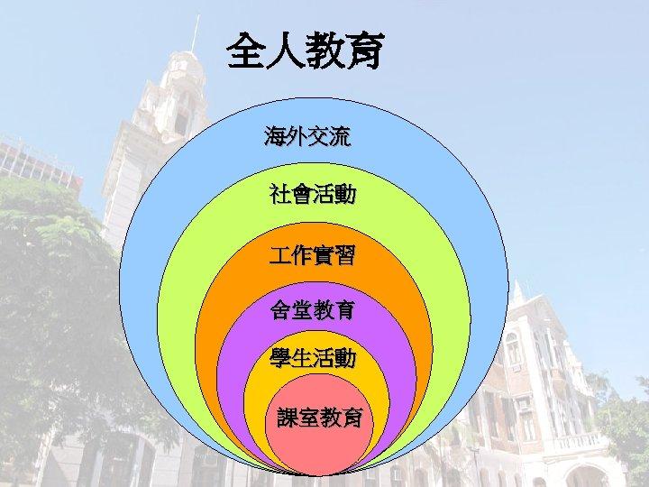 全人教育 海外交流 社會活動 作實習 舍堂教育 學生活動 課室教育