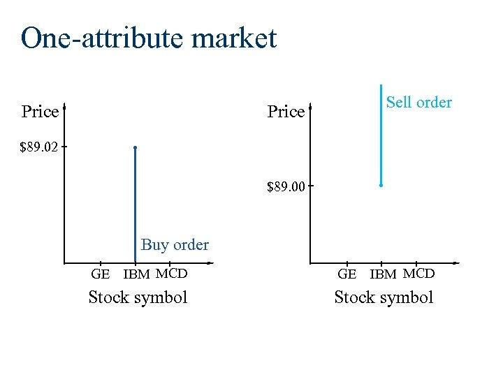 One-attribute market Price Sell order Price $89. 02 $89. 00 Buy order GE IBM