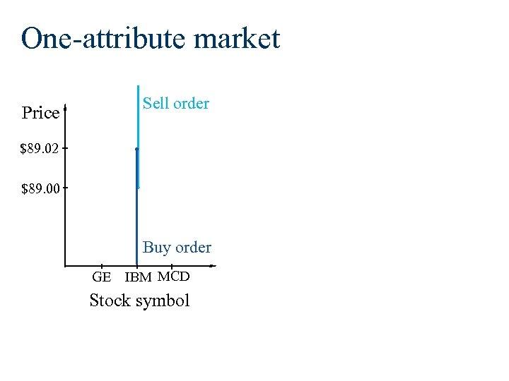 One-attribute market Sell order Price $89. 02 $89. 00 Buy order GE IBM MCD