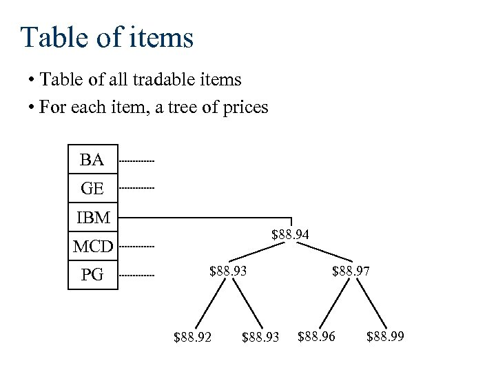 Table of items • Table of all tradable items • For each item, a
