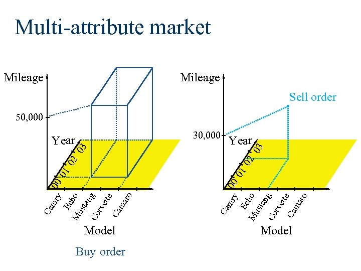 Multi-attribute market Mileage Sell order 50, 000 Buy order Mu ho sta ng Co