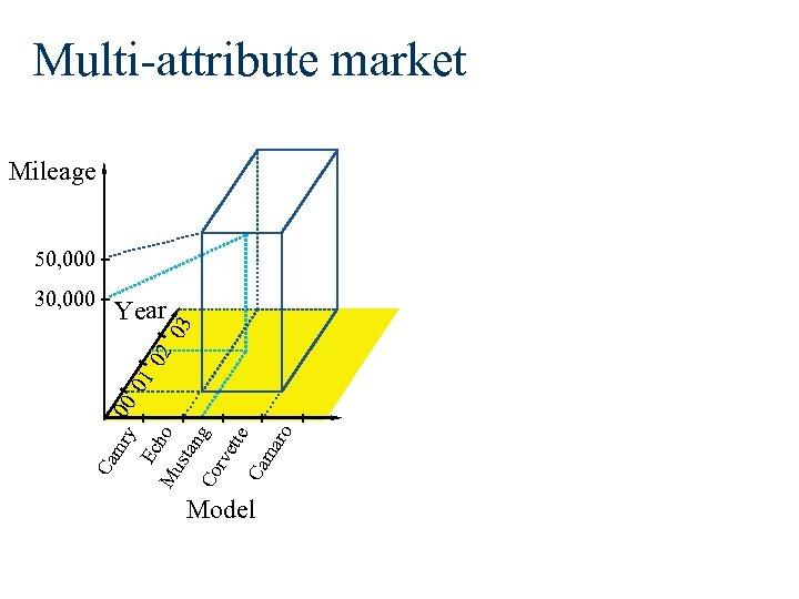Multi-attribute market Mileage 50, 000 Year Mu ho sta ng Co rve tte Ca