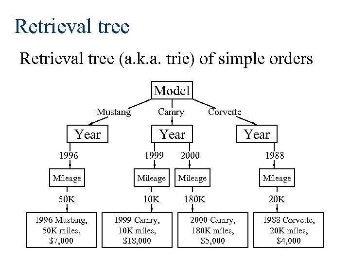 Retrieval tree (a. k. a. trie) of simple orders Model Mustang Year Camry Corvette