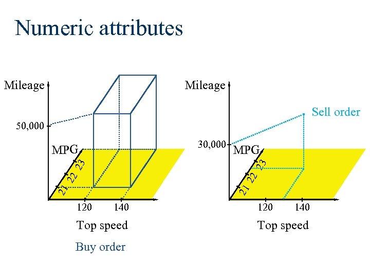 Numeric attributes Mileage Sell order 50, 000 30, 000 MPG 22 21 21 22