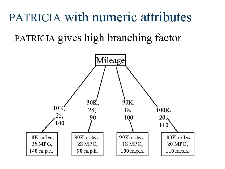 PATRICIA with numeric attributes gives high branching factor Mileage 10 K, 25, 140 10