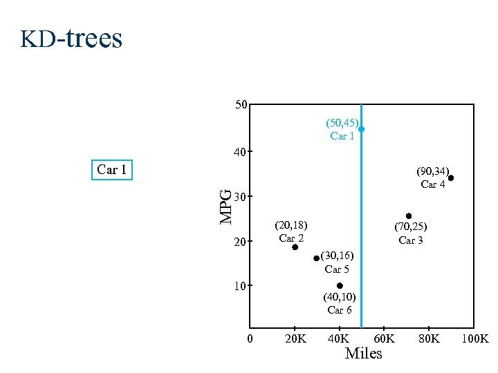 KD-trees 50 (50, 45) Car 1 40 Car 1 MPG (90, 34) Car 4