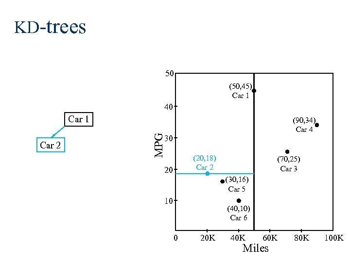 KD-trees 50 (50, 45) Car 1 40 Car 1 MPG Car 2 (90, 34)