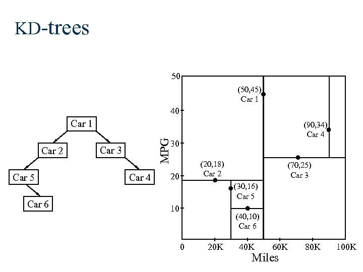 KD-trees 50 (50, 45) Car 1 40 Car 1 Car 5 Car 6 MPG