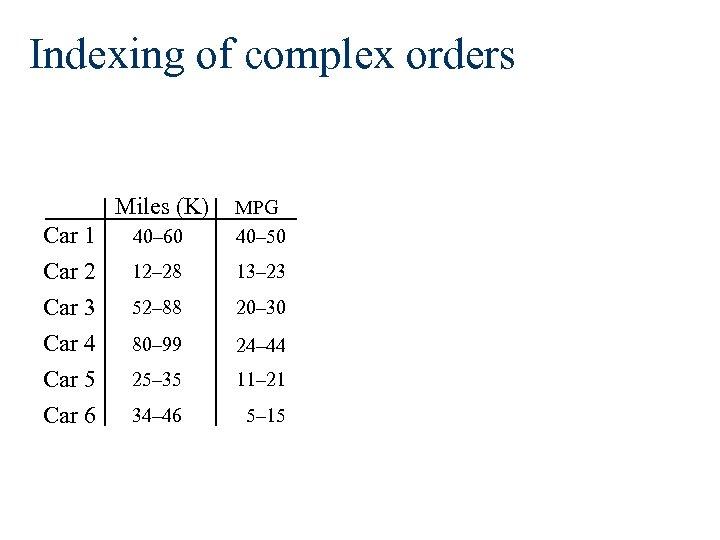 Indexing of complex orders Miles (K) Car 1 Car 2 Car 3 Car 4