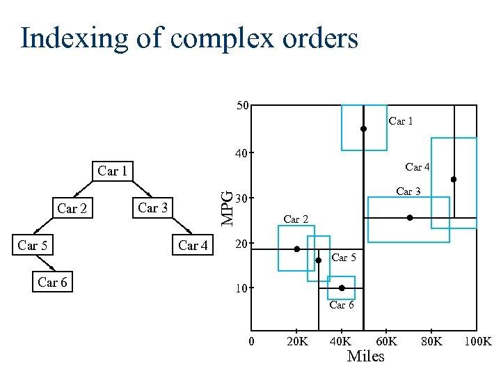 Indexing of complex orders 50 Car 1 40 Car 4 Car 1 Car 5