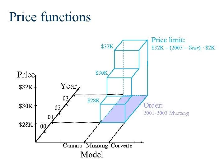 Price functions $32 K Price $32 K – (2003 – Year) · $2 K