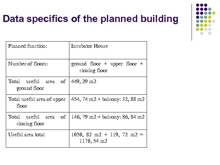 Data specifics of the planned building Planned function: Incubator House Number of floors: ground