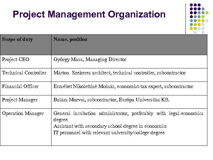Project Management Organization Scope of duty Name, position Project CEO György Maus, Managing Director