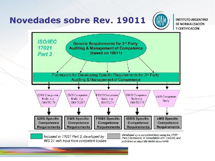 Novedades sobre Rev. 19011