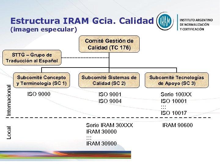 Estructura IRAM Gcia. Calidad (imagen especular) Comité Gestión de Calidad (TC 176) Local Internacional