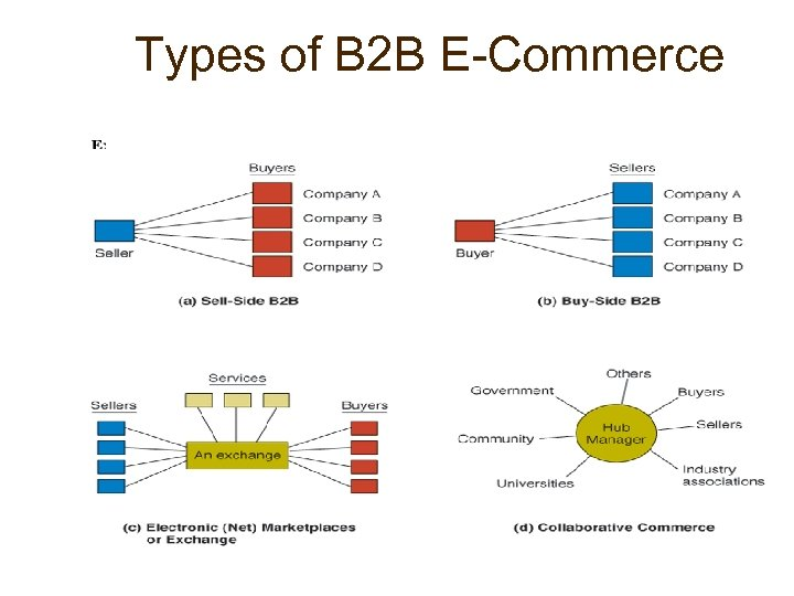 Types of B 2 B E-Commerce