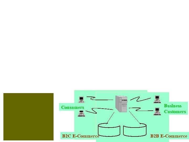 Consumers B 2 C E-Commerce Business Customers B 2 B E-Commerce