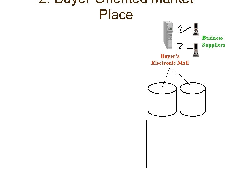 2. Buyer-Oriented Market Place Business Suppliers Buyer's Electronic Mall