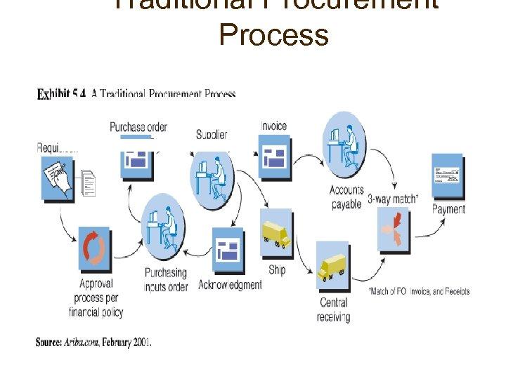 Traditional Procurement Process