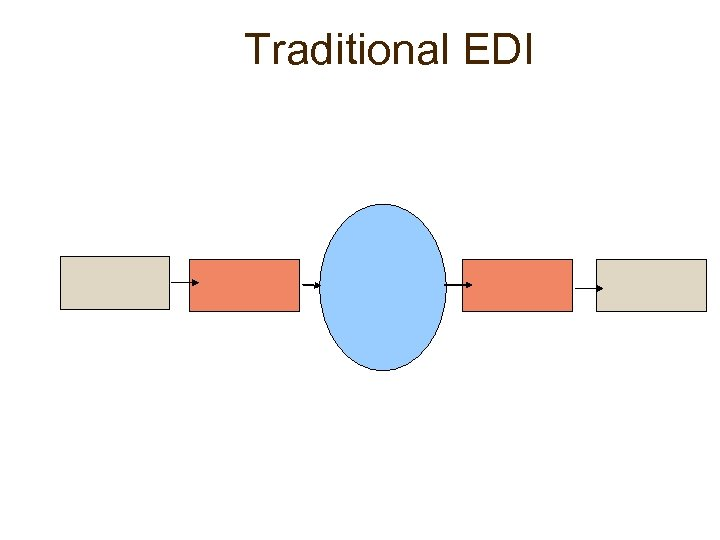 Traditional EDI
