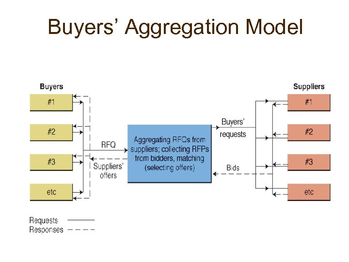 Buyers' Aggregation Model