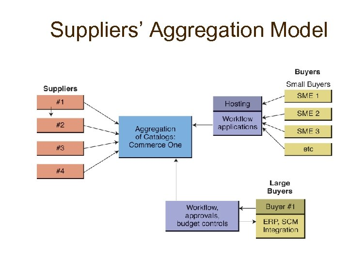 Suppliers' Aggregation Model