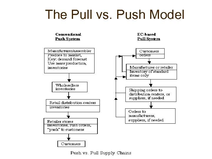 The Pull vs. Push Model