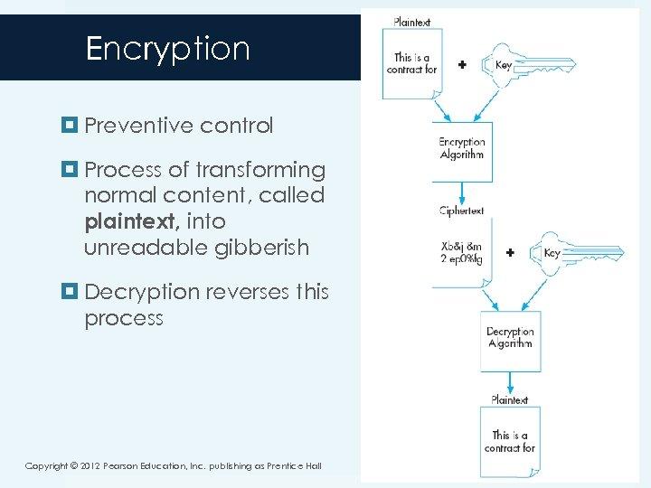 Encryption Preventive control Process of transforming normal content, called plaintext, into unreadable gibberish Decryption