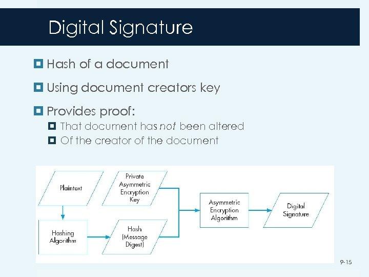 Digital Signature Hash of a document Using document creators key Provides proof: That document