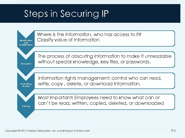 Steps in Securing IP Identification and Classification Where is the information, who has access